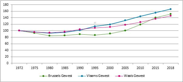 Grafiek 2. Evolutie van het aantal verzekeringsplichtige zelfstandigen per gewest*, 1972– 2018, 1972 = 100 (* Plaats van domicilie van de zelfstandige)