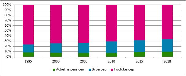 Grafiek 4. Evolutie van het aandeel van de verschillende categorieën in de totale populatie verzekeringsplichtige zelfstandigen, België, 1995 – 2018