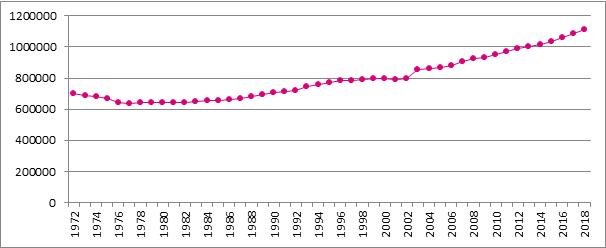 Grafiek B1. Evolutie van het aantal verzekeringsplichtige zelfstandigen, België, 1972 – 2018