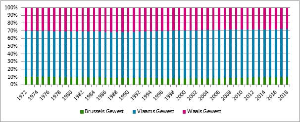 Grafiek B2. Aandeel van de verschillende gewesten in de totale populatie verzekeringsplichtigen, 1972 – 2018