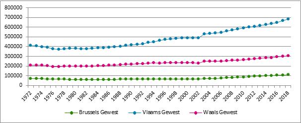 Grafiek B3. Evolutie van het aantal verzekeringsplichtige zelfstandigen naar gewest*, 1972– 2018 (* plaats van domicilie)