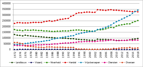 Grafiek B6. Evolutie van het aantal verzekeringsplichtigen naar sector, België, 1972-2018