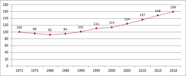 Grafiek 1. Groei van het aantal verzekeringsplichtige zelfstandigen, België, 1972 – 2018, 1972 = 100