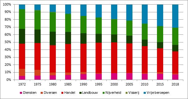 Grafiek 14. Evolutie van het aandeel verzekeringsplichtigen naar sector, België, 1972-2018