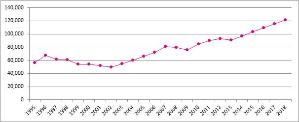 Grafiek 15. Evolutie van het aantal starters, België, 1995 – 2018