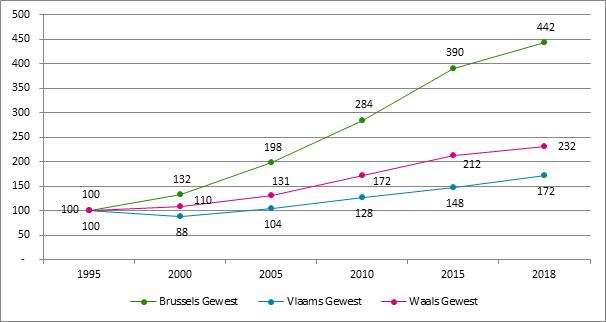 Grafiek 16. Evolutie van het aantal starters naar gewest *, 1995 – 2018, 1995 = 100 (* Plaats van domicilie van de zelfstandige )