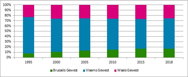 Grafiek 17. Evolutie van de verschillende gewesten in het aantal startende zelfstandigen, 1995 – 2018