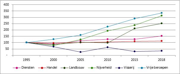 Grafiek 18. Evolutie van het aantal starters naar sector, 1995 – 2018, 1995 = 100