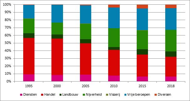 Grafiek 19. Evolutie van de sectoren, 1995 -2018