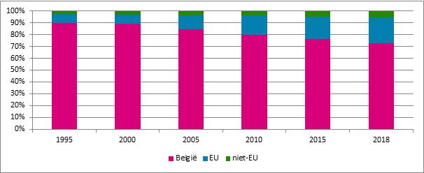 Grafiek 20. Aandeel starters naar nationaliteit in verhouding tot de totale populatie verzekeringsplichtigen, België, 1995 – 2018