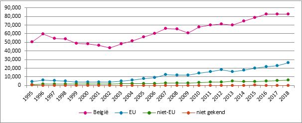 Grafiek 21. Evolutie van het aantal verzekeringsplichtigen naar nationaliteit, België, 1995-2018