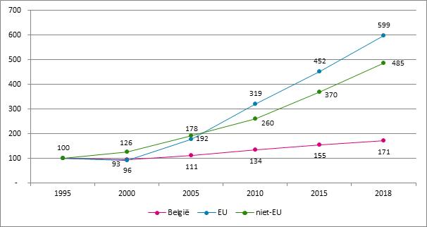 Grafiek 22. Evolutie van het aantal starters naar nationaliteit, 1995 – 2018, 1995 = 100