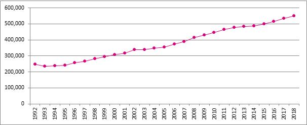 Grafiek 23. Evolutie van het aantal verzekeringsplichtige vennootschappen, België, 1992 – 2018