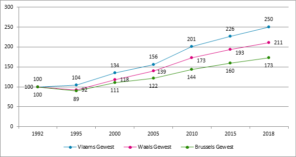 Grafiek 24. Evolutie van het aantal verzekeringsplichtige vennootschappen naar gewest, 1992 – 2018, 1992 = 100