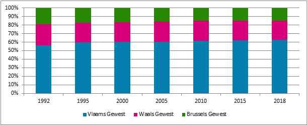 Grafiek 25. Evolutie van het aandeel verzekeringsplichtige vennootschappen naar gewest *, 1992 – 2018 (*: de vestigingsplaats van de maatschappelijke zetel of exploitatiezetel)