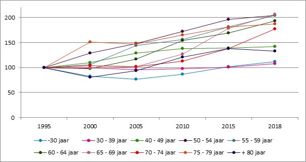 Grafiek 26. Evolutie van het aantal zelfstandigen naar leeftijd, 1995 – 2018, 1995 = 100