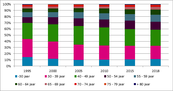 Grafiek 27. Evolutie van de verschillende leeftijdsgroepen in de populatie gepensioneerden, 1995 – 2018 (Toestand op 1 januari)
