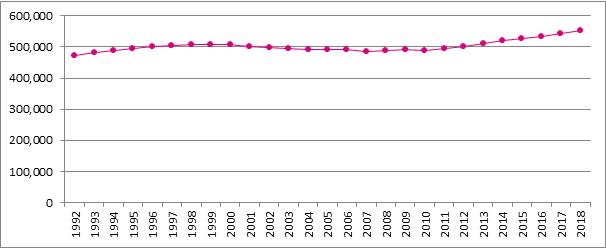 Grafiek B11. Evolutie van het aantal gepensioneerde zelfstandigen, 1992 – 2018 (Toestand op 1 januari)