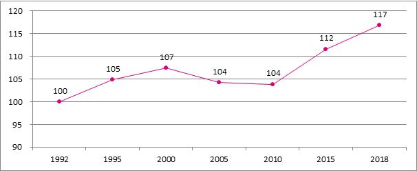 Grafiek B12. Evolutie van het aantal gepensioneerde zelfstandigen, 1992 – 2018