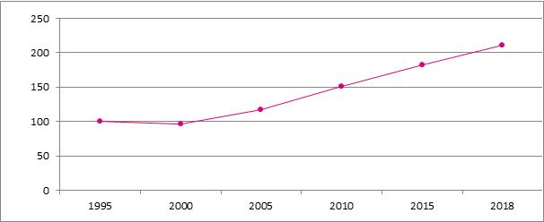 Grafiek B7. Evolutie van het aantal starters, België, 1995 – 2018, 1995 = 100