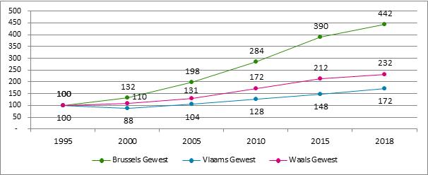 Grafiek B8. Evolutie van het aantal starters naar gewest*, 1995 – 2018 (* plaats van domicilie)